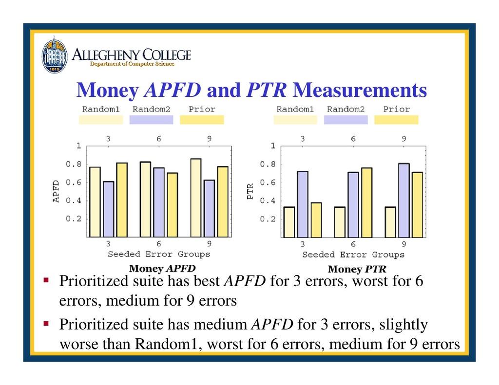 Money APFD and PTR Measurements ƒ Prioritized s...