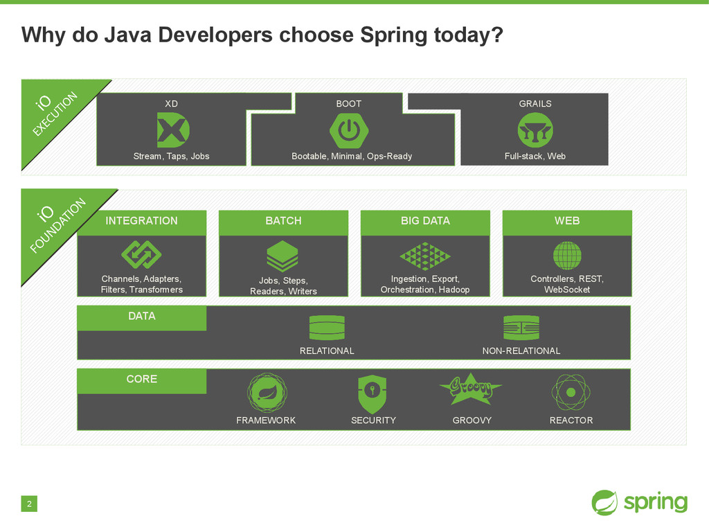 2 Why do Java Developers choose Spring today? G...