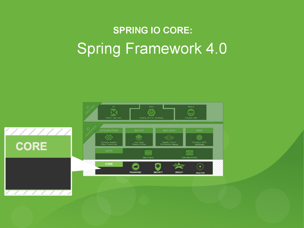 8 Spring Framework 4.0 SPRING IO CORE: