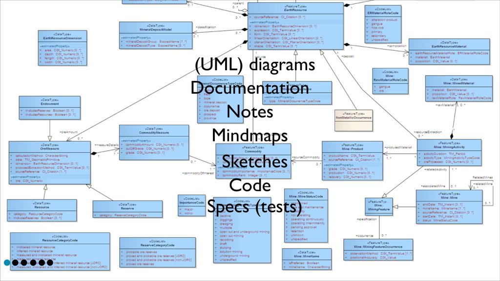 Documentation Notes (UML) diagrams Mindmaps Ske...