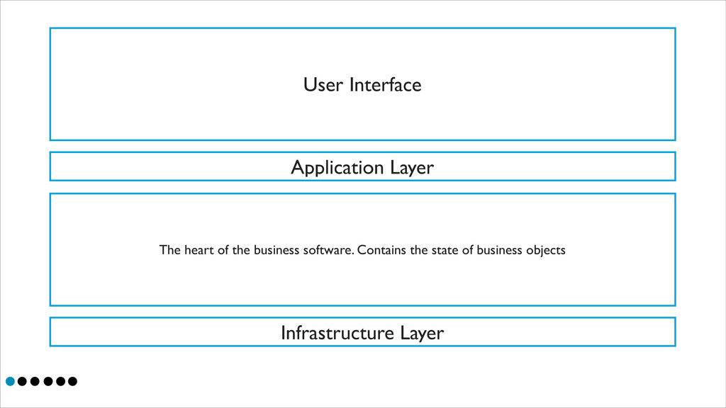 User Interface Application Layer The heart of t...