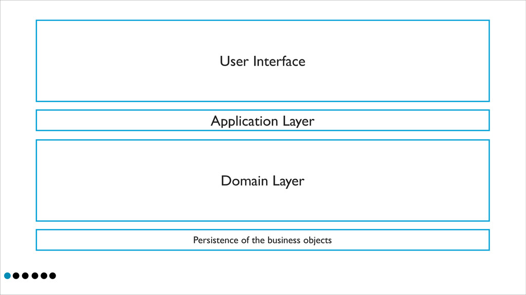 User Interface Application Layer Domain Layer P...