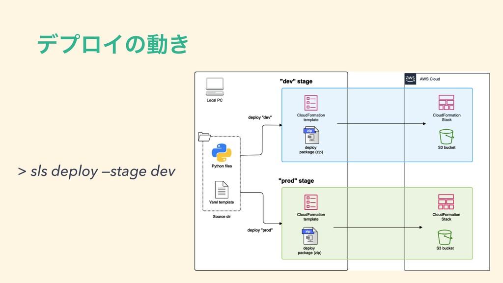 σϓϩΠͷಈ͖ > sls deploy —stage dev