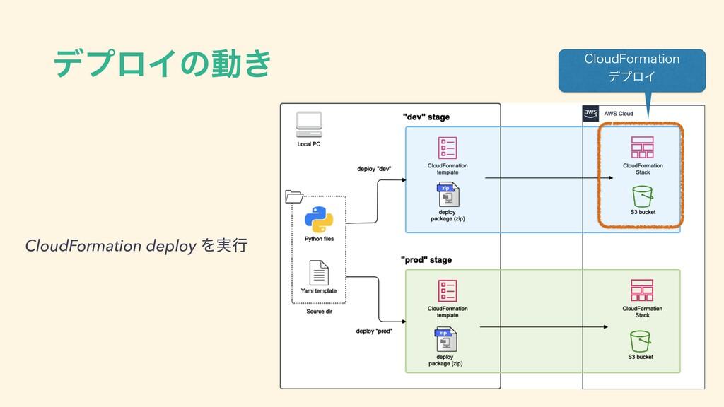 σϓϩΠͷಈ͖ $MPVE'PSNBUJPO σϓϩΠ CloudFormation dep...