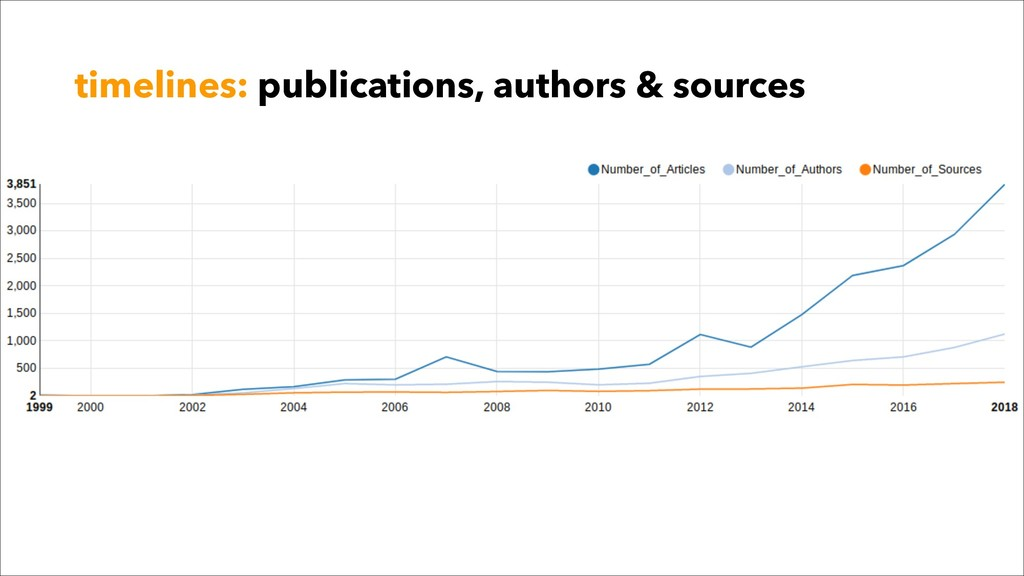 timelines: publications, authors & sources