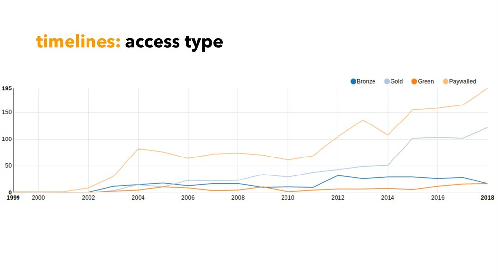 timelines: access type