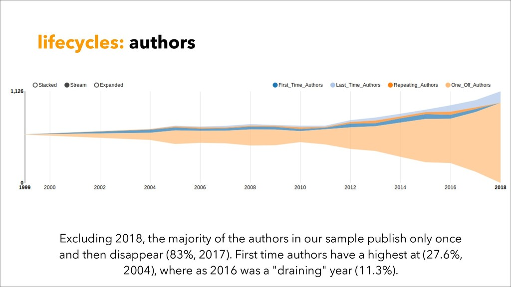 lifecycles: authors Excluding 2018, the majorit...
