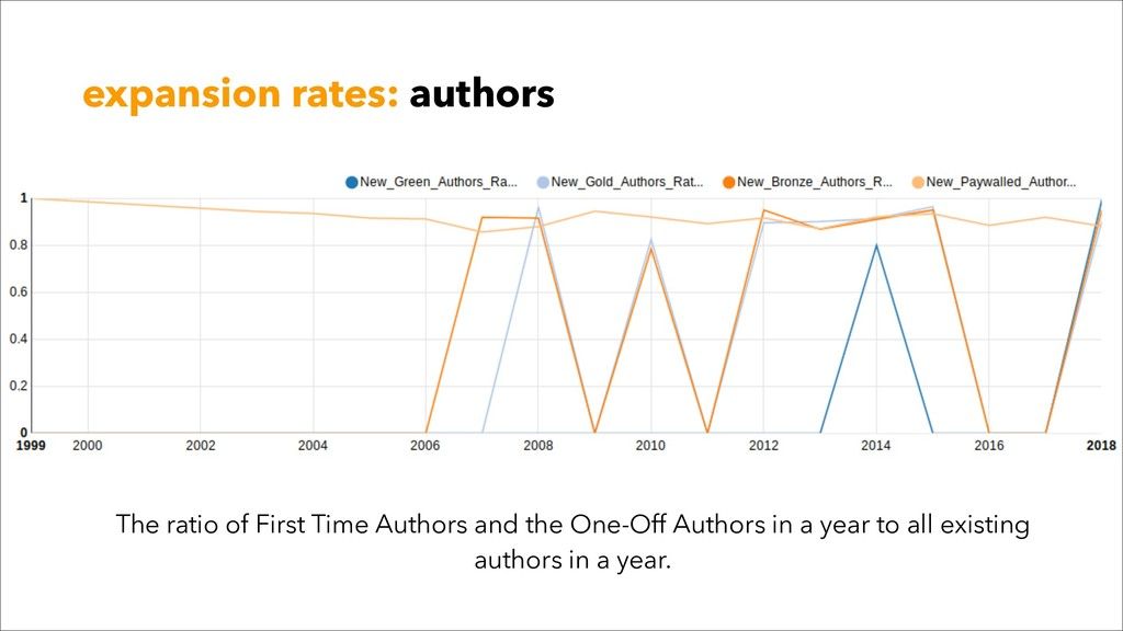 expansion rates: authors The ratio of First Tim...