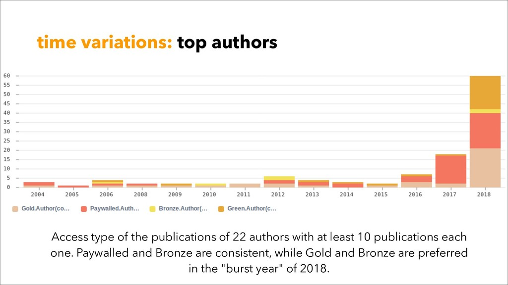 time variations: top authors Access type of the...