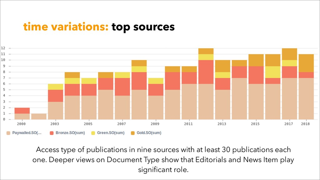 time variations: top sources Access type of pub...