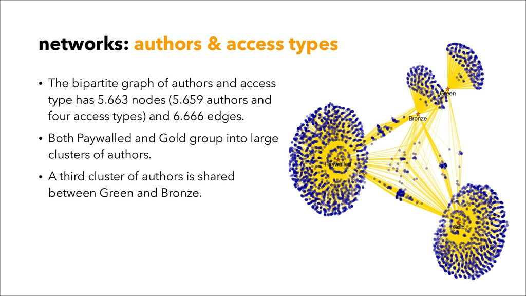 • The bipartite graph of authors and access typ...