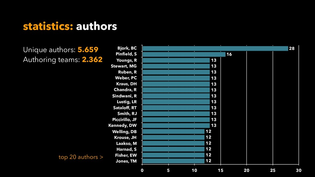 statistics: authors Bjork, BC Pinfield, S Youngs...