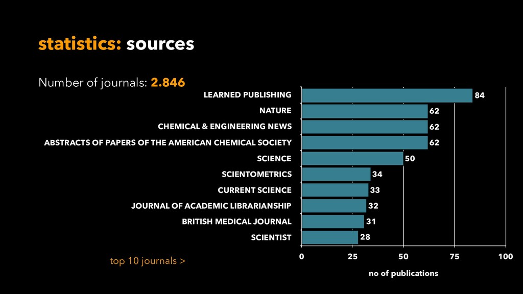 statistics: sources LEARNED PUBLISHING NATURE C...
