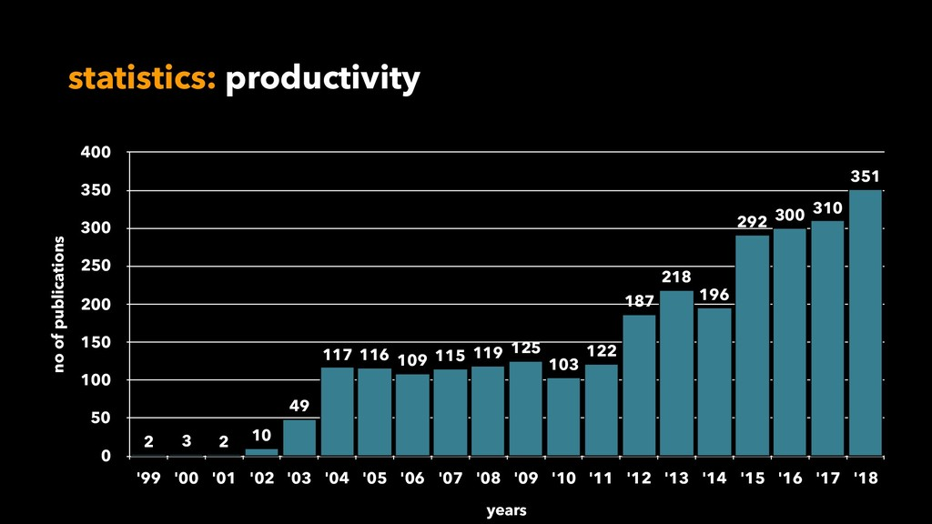statistics: productivity no of publications 0 5...