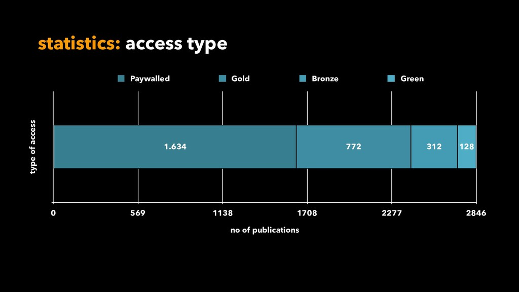 statistics: access type type of access no of pu...