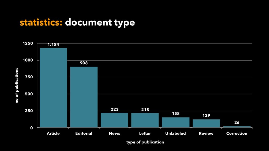 statistics: document type no of publications 0 ...