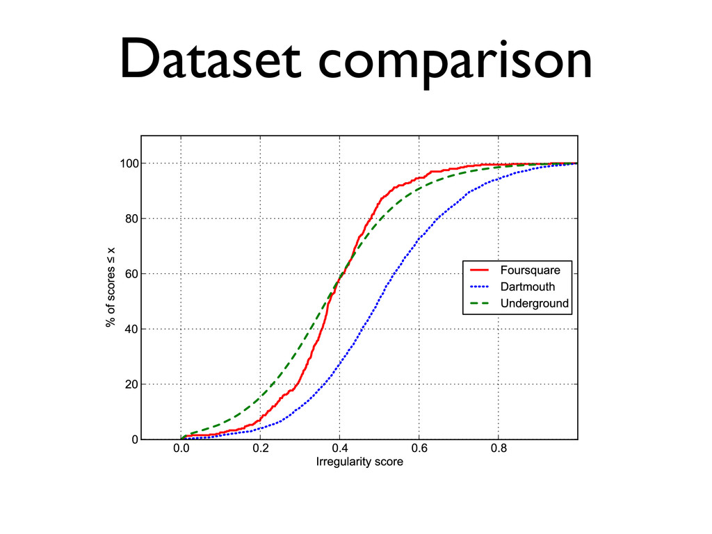 Dataset comparison