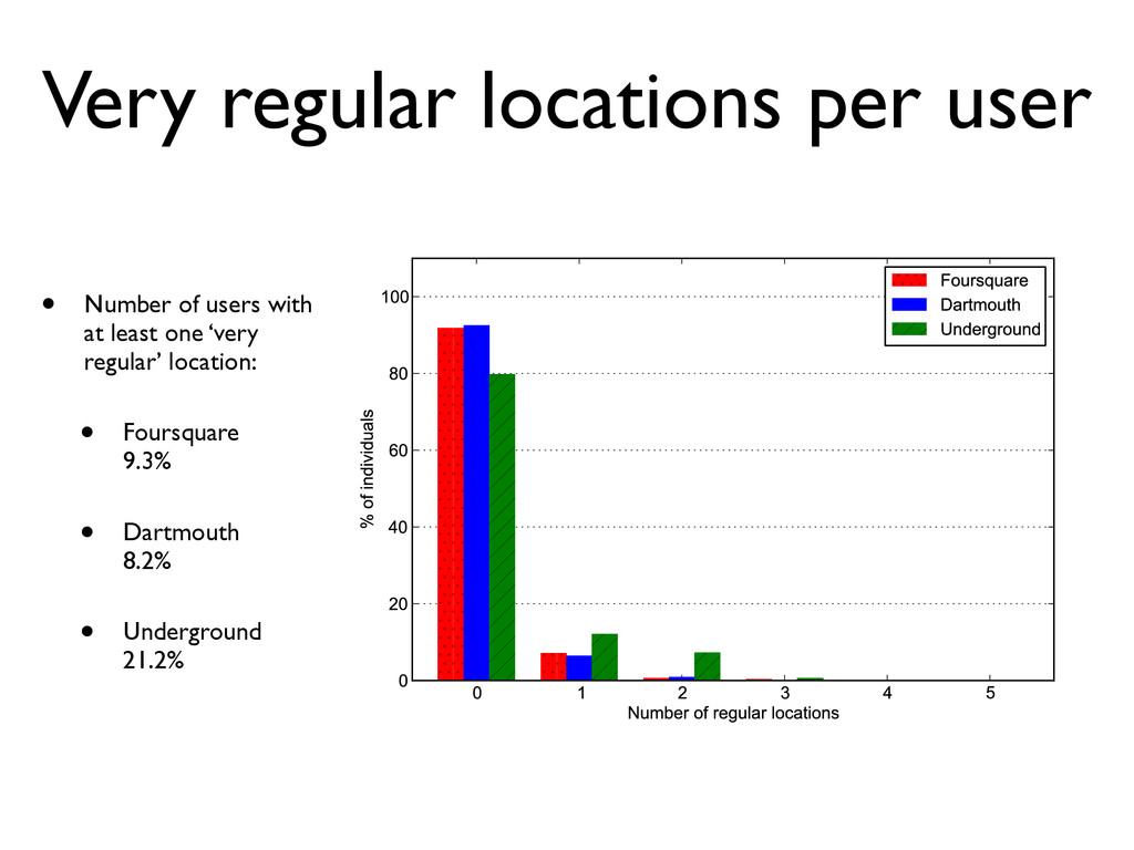 Very regular locations per user • Number of use...