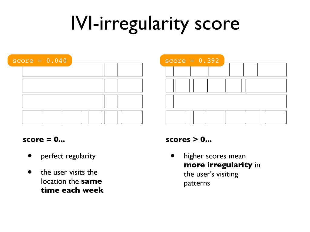 IVI-irregularity score score = 0.040 score = 0....