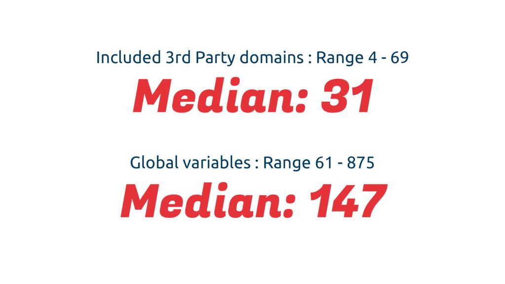 Global variables : Range 61 - 875 Median: 147 I...