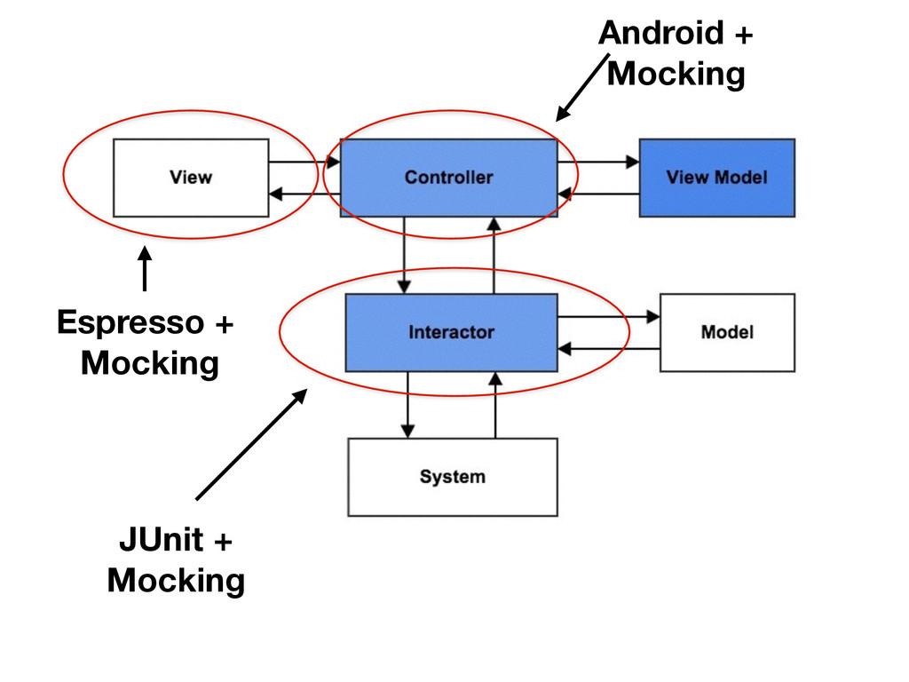 JUnit + Mocking Android + Mocking Espresso + Mo...