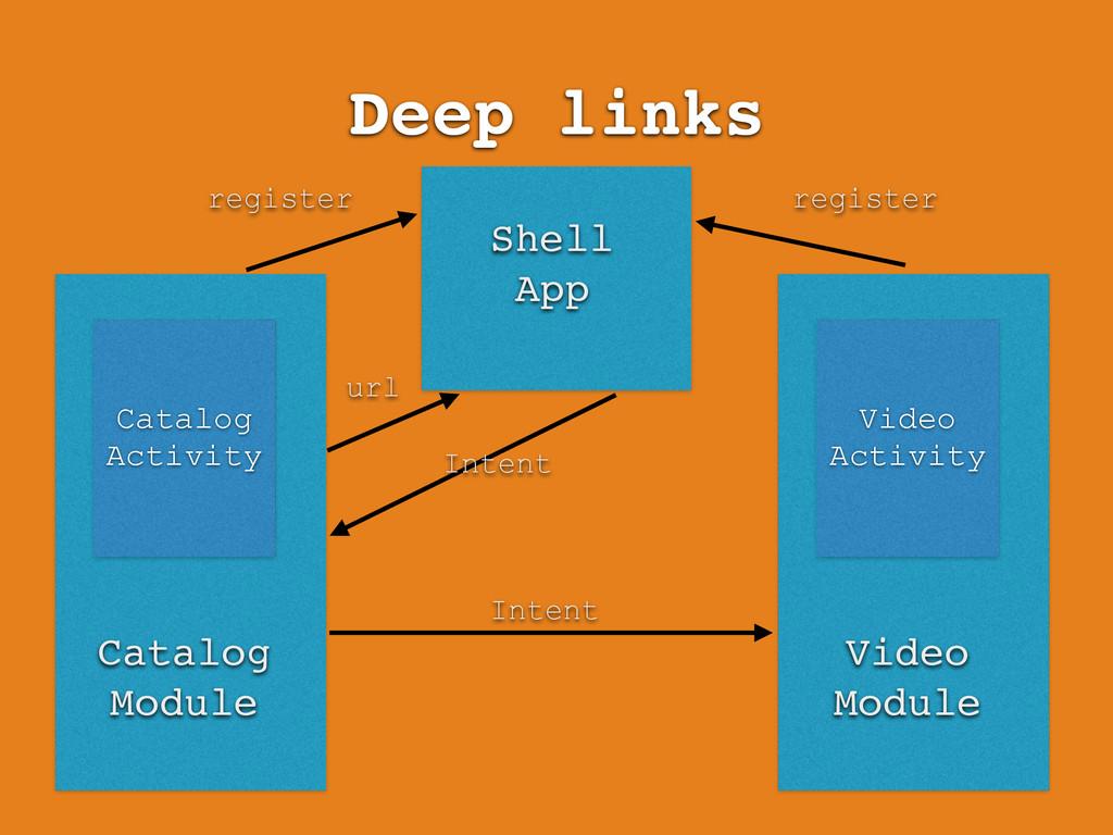 Deep links Shell App Video Activity Video Modul...