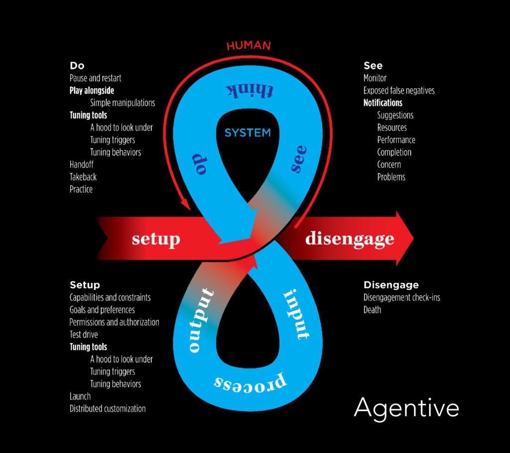 Agentive