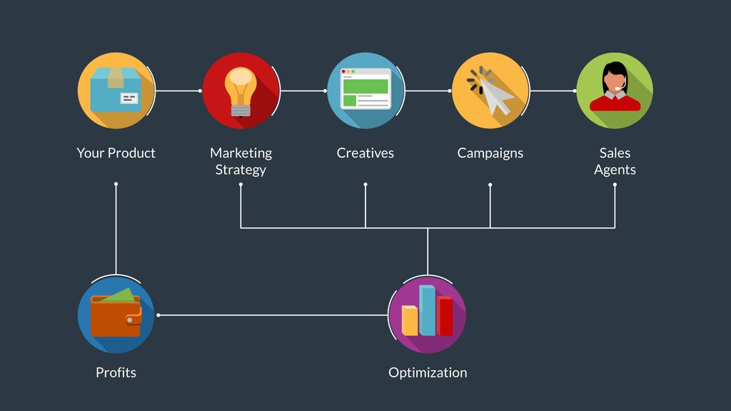 Campaigns Sales Agents Your Product Marketing...