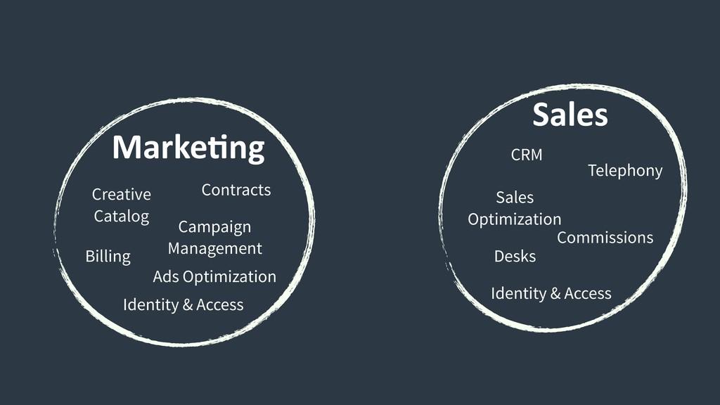 Marke9ng Sales Commissions Desks Sales Optimiz...