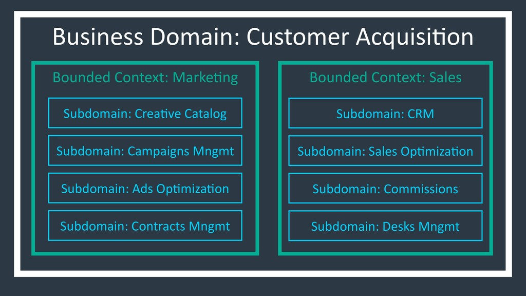 Business Domain: Customer Acquisi6on Bounded Co...