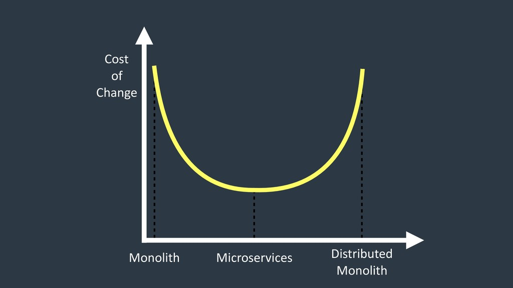Monolith Microservices Distributed Monolith Co...