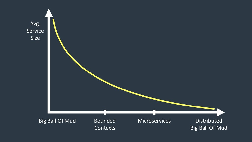 Big Ball Of Mud Bounded Contexts Microservices ...