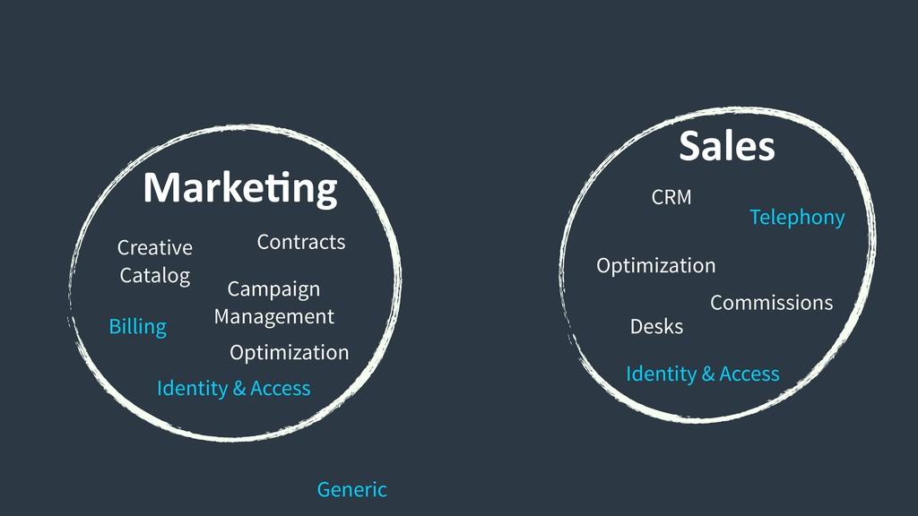 Marke9ng Sales Commissions Desks Optimization C...