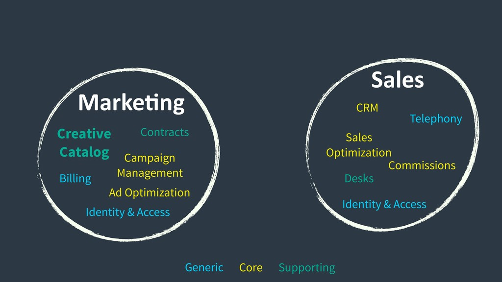 Marke9ng Sales Commissions Desks Sales Optimiza...