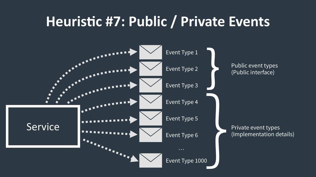 Heuris9c #7: Public / Private Events Service Ev...