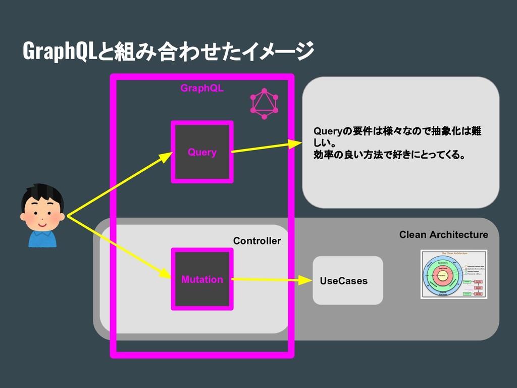 Clean Architecture Controller GraphQL GraphQLと組...