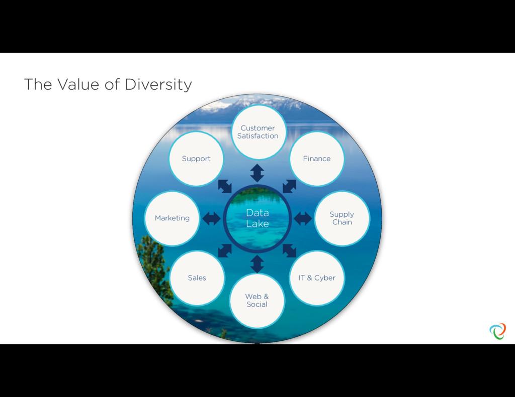 Data Lake Data Lake Finance Supply Chain IT & C...