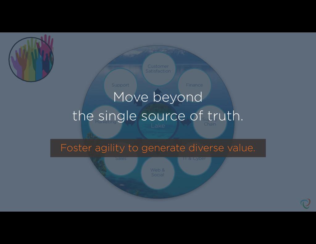Data Lake Finance Supply Chain IT & Cyber Web &...