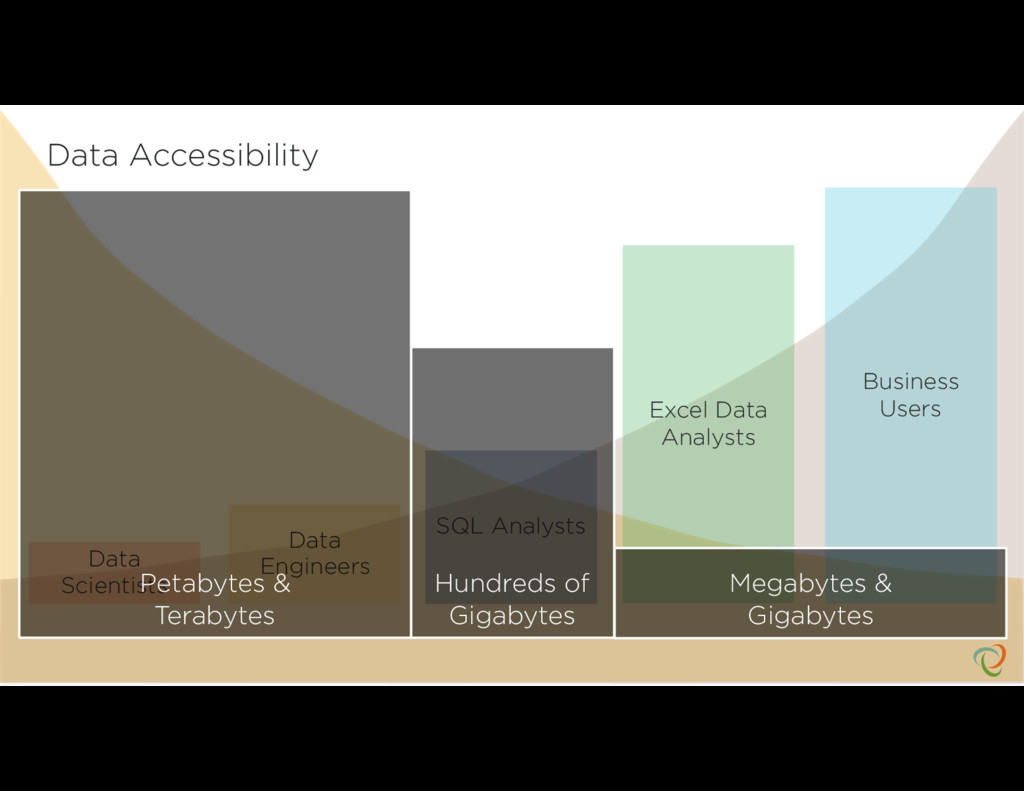 Data Accessibility Data Scientists Data Enginee...