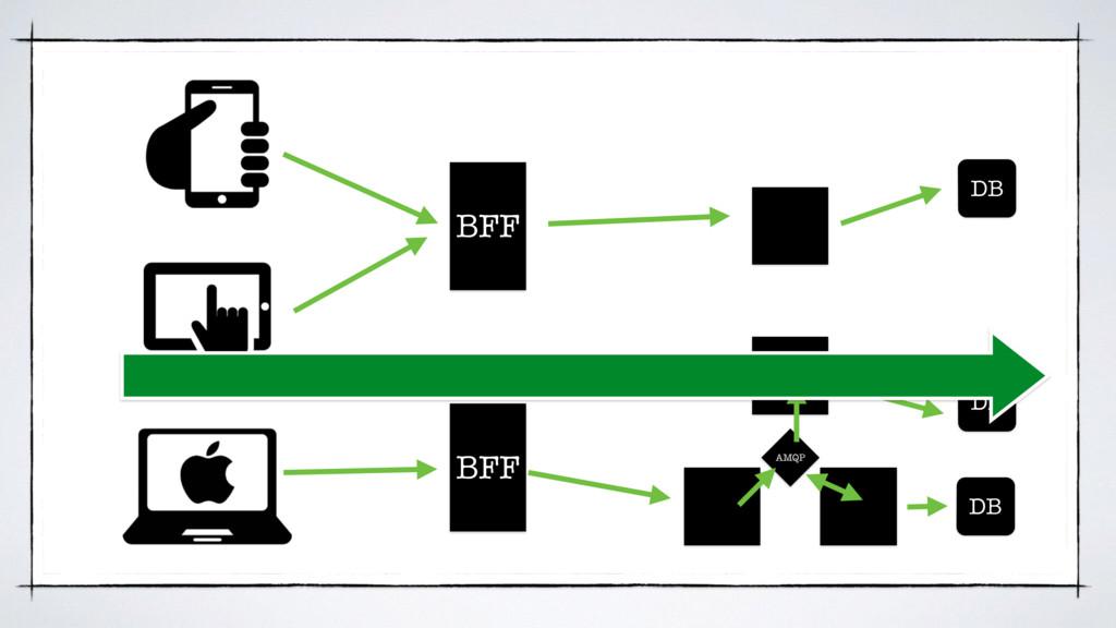 BFF BFF DB DB DB AMQP