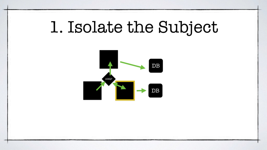 DB DB AMQP 1. Isolate the Subject