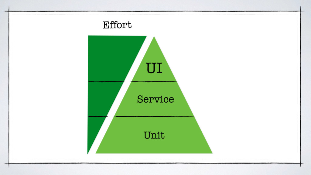 UI Service Unit Effort