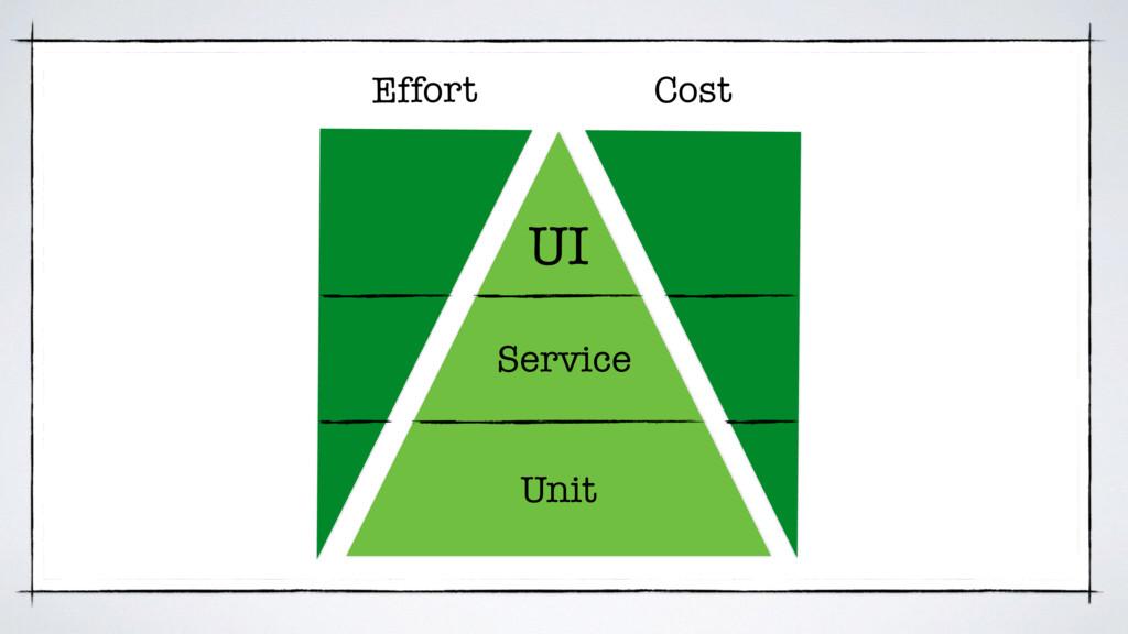 UI Service Unit Effort Cost