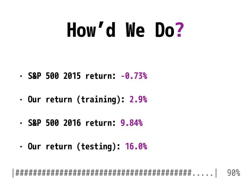 How'd We Do? • S&P 500 2015 return: -0.73% • Ou...