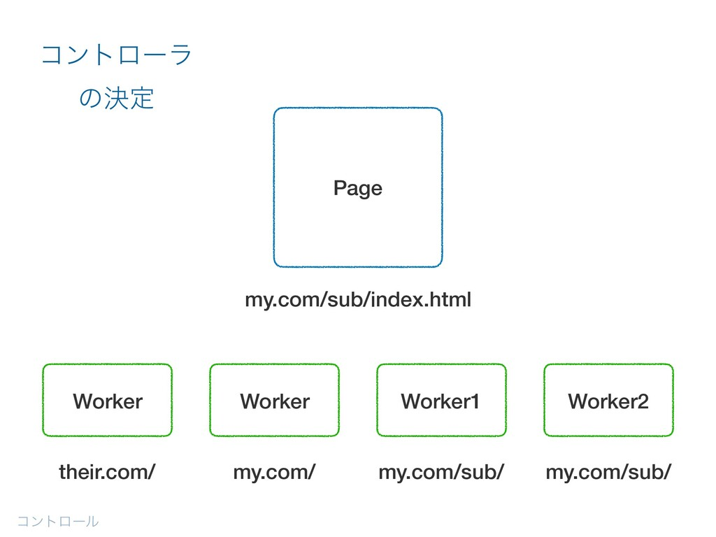 ίϯτϩʔϧ ίϯτϩʔϥ ͷܾఆ Worker Worker Worker1 Worker2...