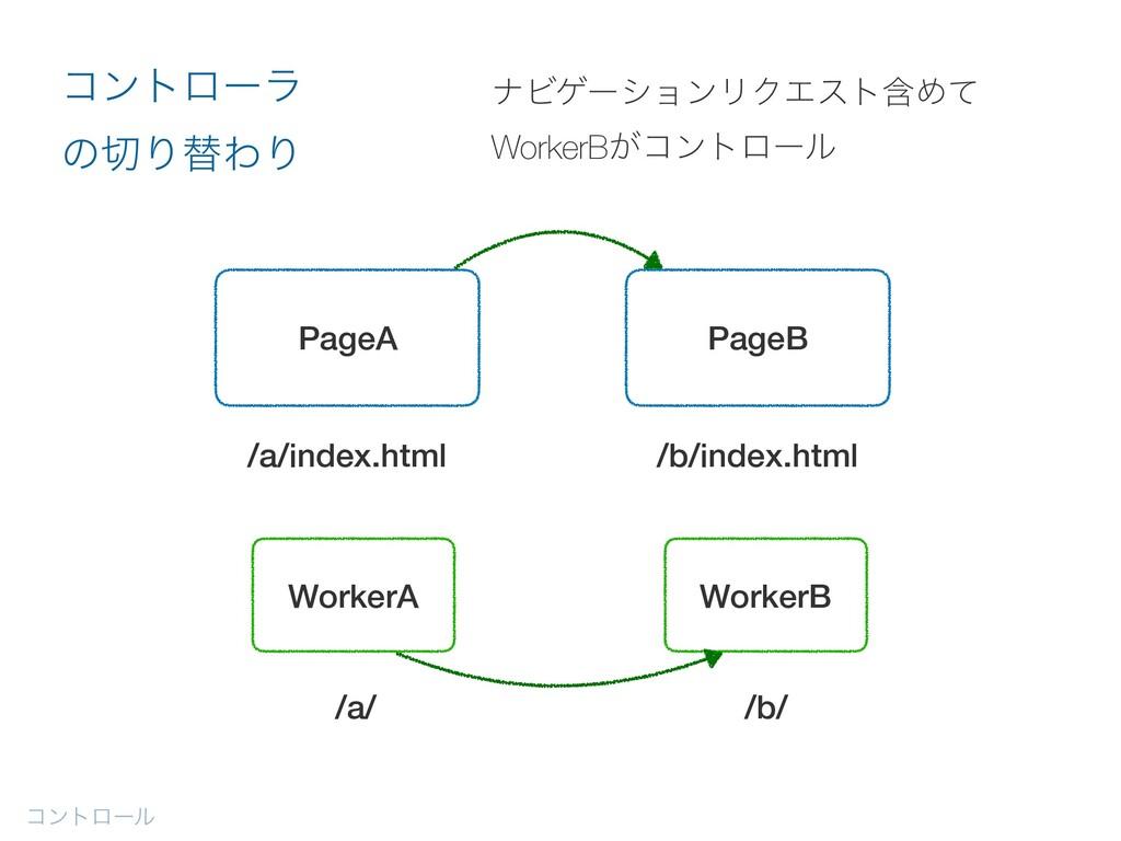 ίϯτϩʔϧ ίϯτϩʔϥ ͷΓସΘΓ WorkerB /b/ PageA /a/index...