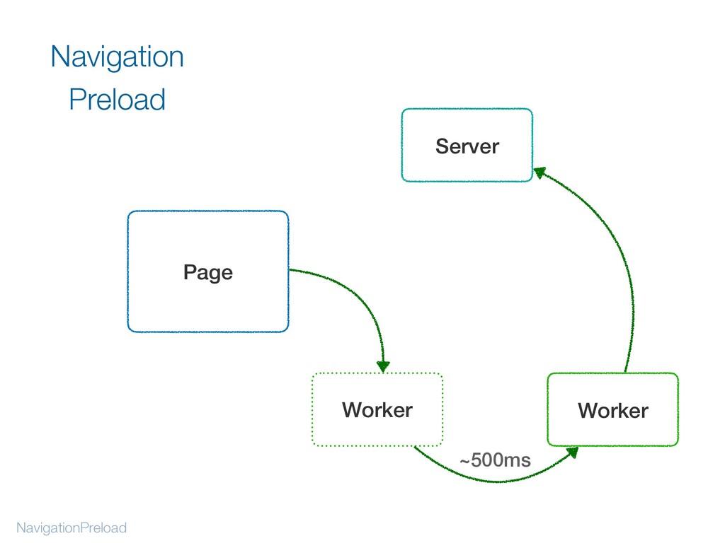 NavigationPreload Navigation Preload Page Serve...