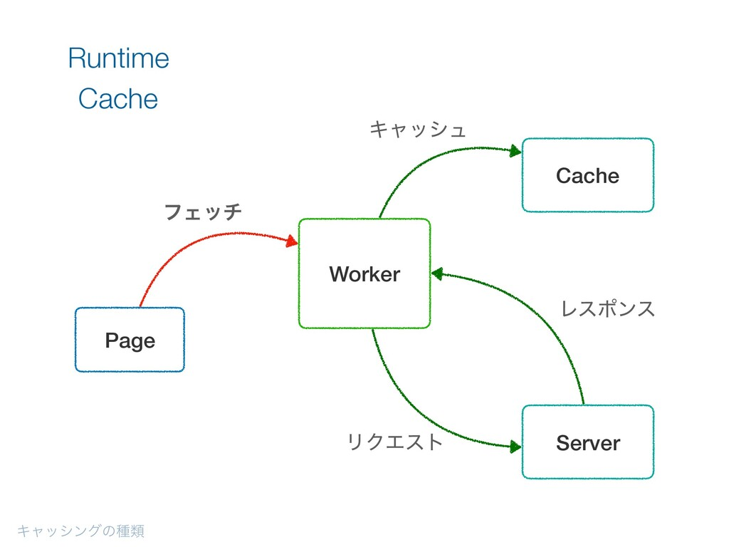 Ωϟογϯάͷछྨ Runtime Cache Page Server Worker Cach...