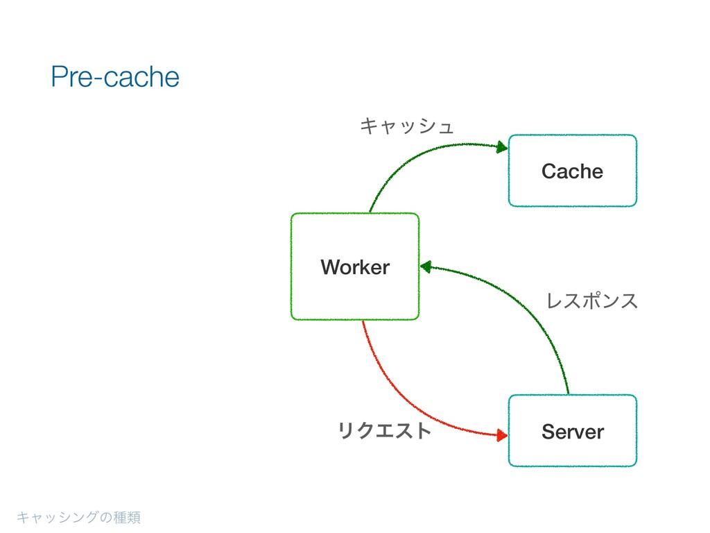Ωϟογϯάͷछྨ Pre-cache Server Worker Cache Ωϟογϡ Ϧ...