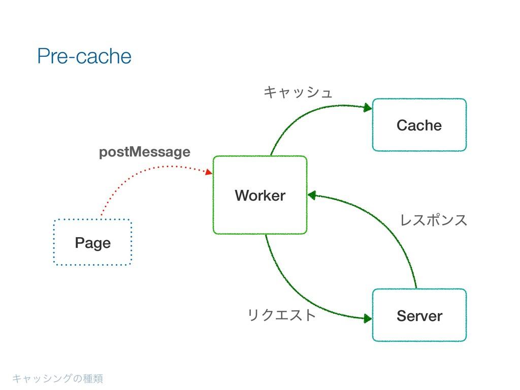 Ωϟογϯάͷछྨ Pre-cache Page Server Worker Cache po...